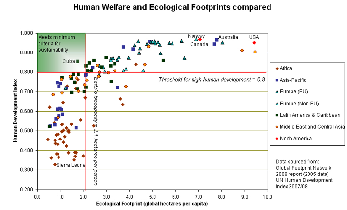 Footprint chart