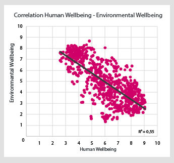 Correlation Human Wellbeing - Environmental Wellbeing